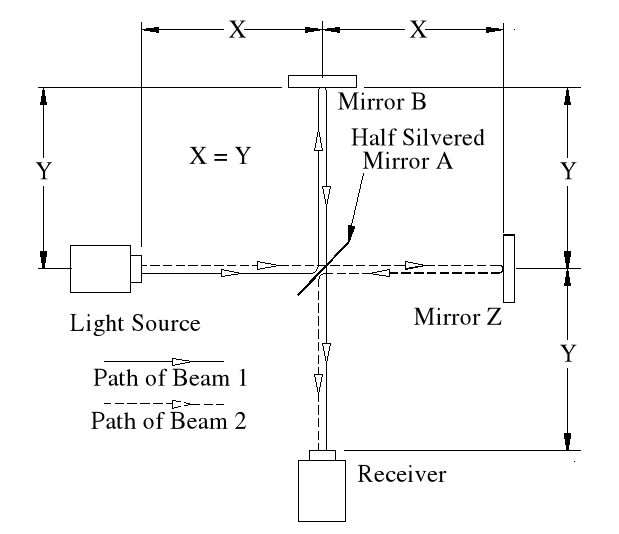 Basi Set-up of the Michelson - Morley Experiment