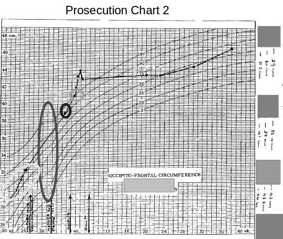 Pros Chart 2