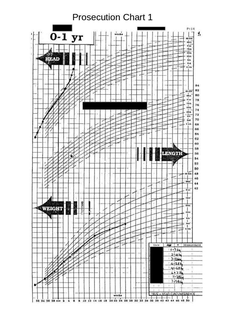 Pros Chart1