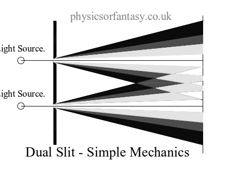 Dual Slit - Simple Mechanics